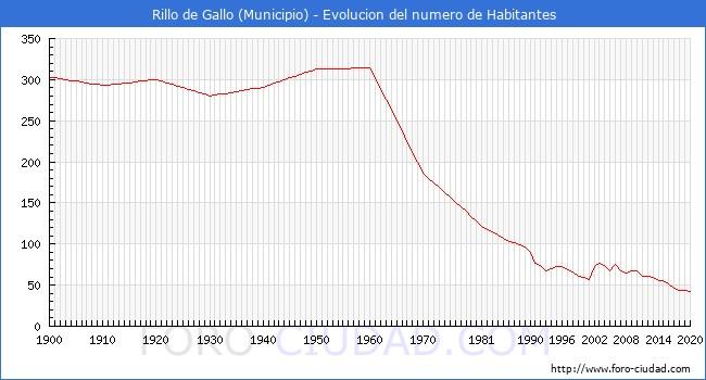evolución de la población de Rillo